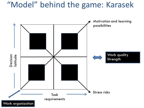 Work organization model