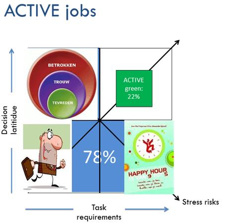 Active jobs