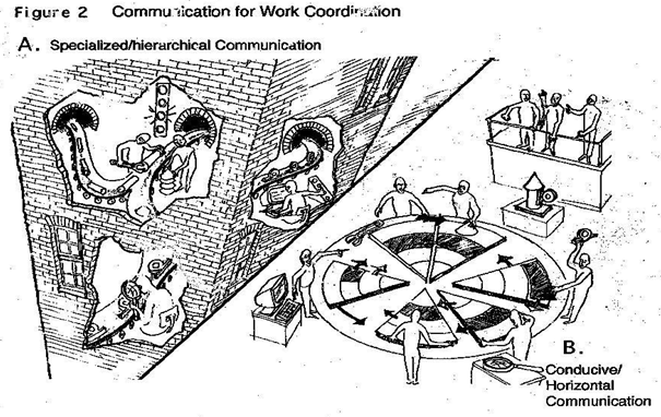 Communication for work coordination
