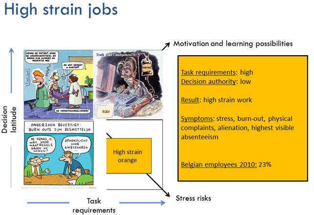 High strain jobs