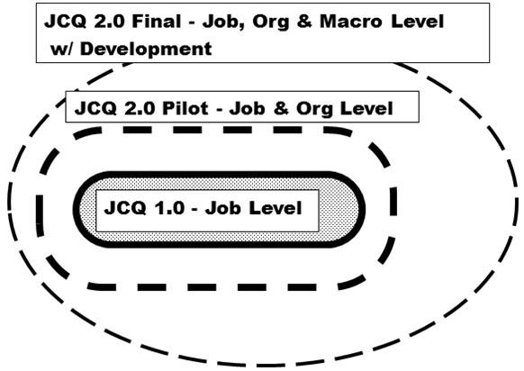 JCQ2 Questionnaire