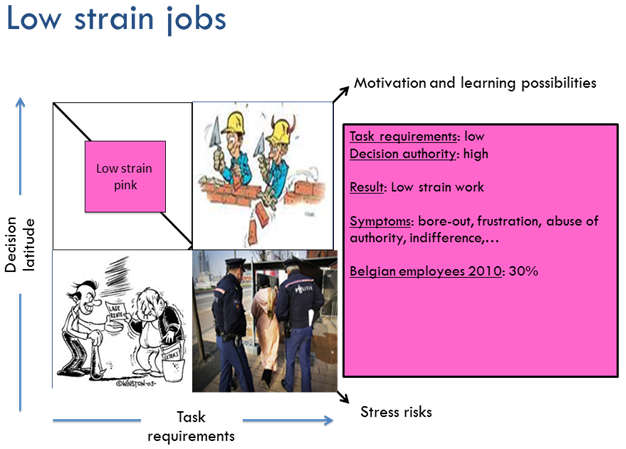 Low strain jobs